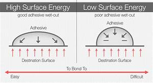 Surface Energy And Labels  The Unscientific Guide