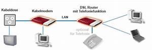 Was Ist Ein Heimnetzwerk : kabel modem router installationsschema und ratgeber ~ Orissabook.com Haus und Dekorationen