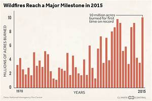 The 2015 Wildfire Season Set an Ominous Record | Climate ...