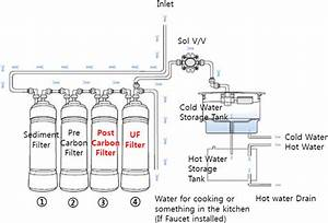 Water Purifier With Storage Tank