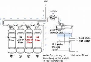 Water Purifier With Storage Tank Id 4373580   Buy Korea