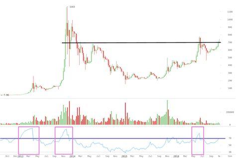 bitcoin gears   break   time high