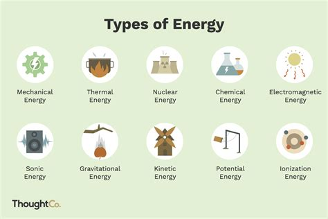 10 types of energy and exles