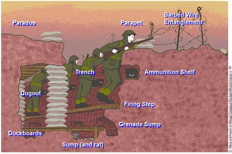 Picture Trench Diagram This Great Because