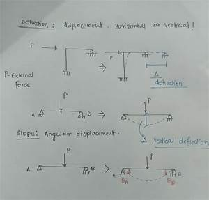 What Is The Difference Between Slope And Deflection