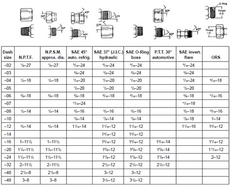 fitting thread size chart