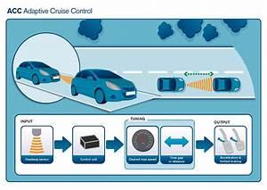 Adaptive Cruise Control : how does adaptive cruise control work ~ Medecine-chirurgie-esthetiques.com Avis de Voitures