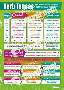 Verb Tenses English Grammar Poster