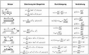 Statisch Unbestimmte Systeme Berechnen : bersicht biegelinie f r unterschiedliche balkenbelastungen ~ Themetempest.com Abrechnung