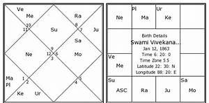 13 Zodiac Sign Birth Chart Swami Vivekananda Birth Chart Swami Vivekananda Kundli