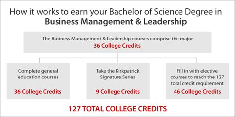 How To Write Your Bachelor Degree On A Resume by Is Getting A Business Management Degree For Your Bachelors