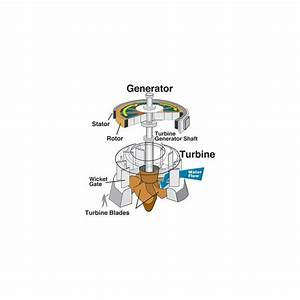 Hydrokinetic Energy From Coaxial Water Reaction Turbines