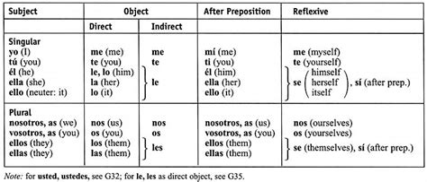Personal Pronounsspanish  Brainsspanish  Pinterest  Spanish, The O'jays And Charts