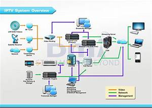 Enhance Your Iptv Offer   Manage It Smoothly And Securely