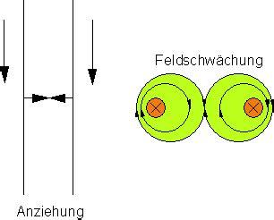 leiter im magnetfeld mathe brinkmann