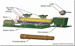 Mechanical Engineering   Manufacturing Process Of Ductile