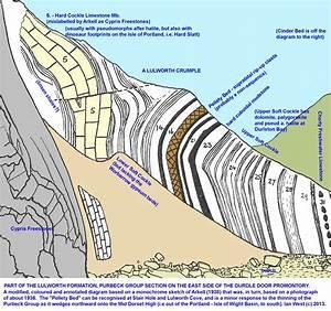 Durdle Door  Dorset - Geological Field Guide