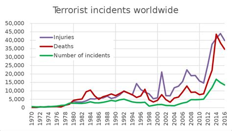 List of terrorist incidents - Wikipedia