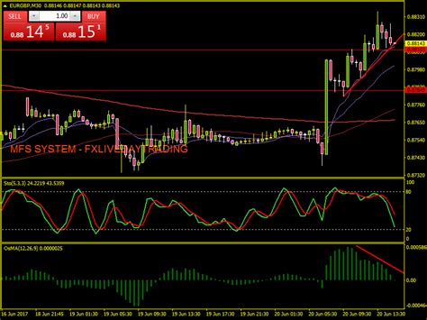 Forex Day Trading Room « Lataa Binary Options Robotti