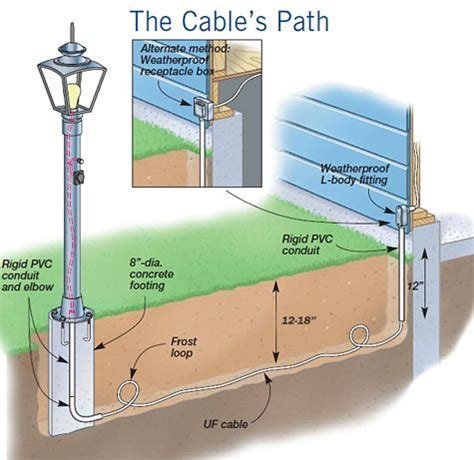 Best Images About Electrical Wiring Pinterest
