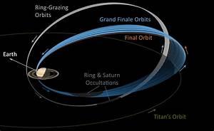 Cassini: The Grand Finale: Final Orbits and Titan: Cassini ...