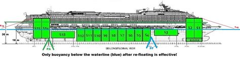 How Much Does A Deck Boat Weight by Costa Concordia Recycling 2014 2024 At Genoa After