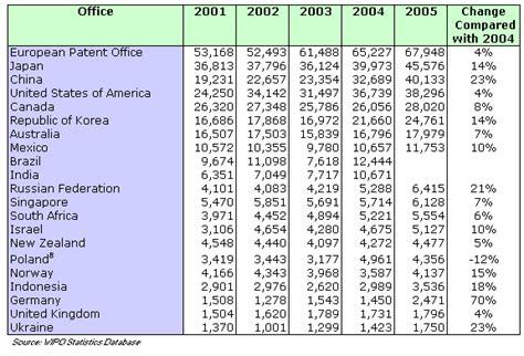 wipo international bureau the international patent system in 2006