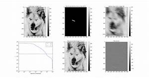 Deconvolution in frequency domain with a few lines of ...
