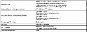 Toyota Sienna Service Manual  Camshaft Position  U0026quot B