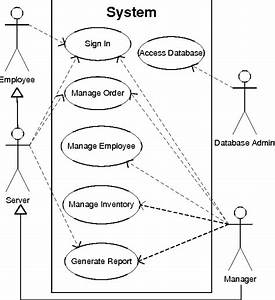 Use Case Diagram For Restaurant System