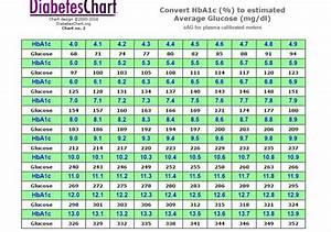 25 Printable Blood Sugar Charts  Normal  High  Low
