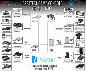 Geek Madness Console Wars Final Four: Xbox 360 vs ...
