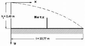 Schräger Wurf Anfangsgeschwindigkeit Berechnen : boris schl gt den tennisball von der grundlinie des feldes ~ Themetempest.com Abrechnung