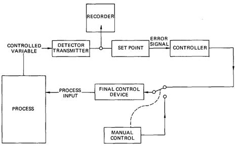 Block Diagram Drawing by Electrical And Electronic Drawing Industrial Controls