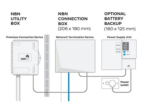 why the optional battery backup is an important decision when upgrading to the nbn the iinet blog