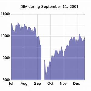Economic Effects Arising From The September 11 Attacks Wikipedia