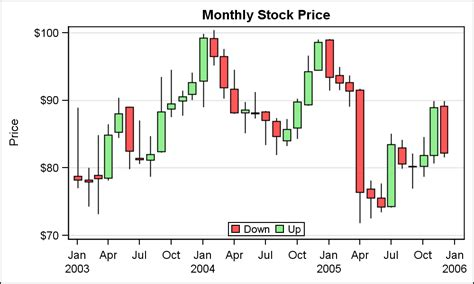 Stock Candele by Candlestick Chart Graphically Speaking