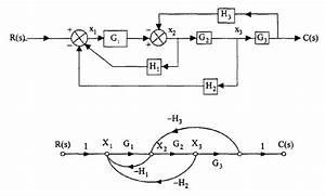 Signal Flow Graph And Mason U0026 39 S Gain Formula