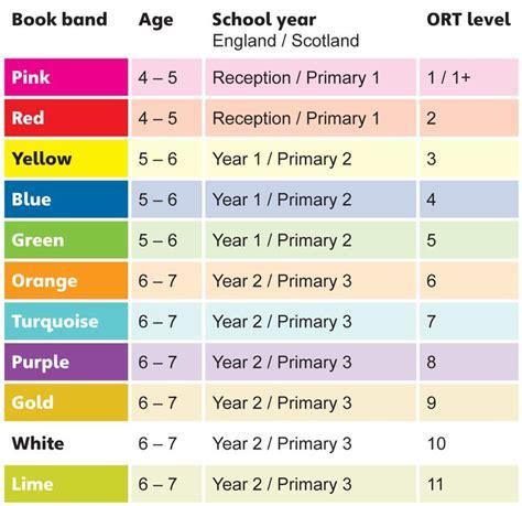 reading scheme colours education pinterest reading