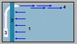 Aquarium Berechnen : funktion eines hamburger mattenfilters hmf in verbindung ~ Themetempest.com Abrechnung