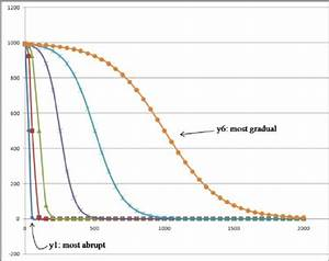 Sigmoid Decay Curves Used To Model The Attenuation Of Ecological