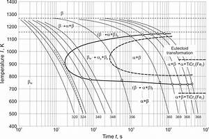 Microstructure And Mechanical Properties Of High Strength
