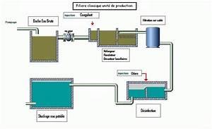 Filtration De L Eau : smae mahoraise des eaux ~ Premium-room.com Idées de Décoration