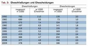 Gasverbrauch Pro Jahr : h tten sie gewusst eheschlie ungen wie viele ~ Lizthompson.info Haus und Dekorationen
