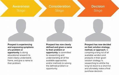 Journey Buyer Marketing Buyers Strategy Process Sherweb