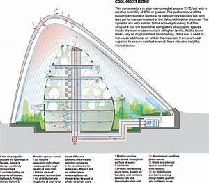 Gardens By The Bay  3 Contextual Factors  U2013 Gardens By The