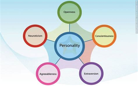 Five-factor Model Of Personality