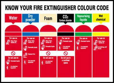 nationwide fire security fire extinguishers  sale