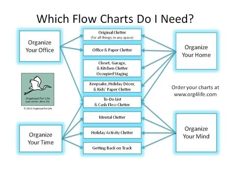 custom branded clutter flow chartsfor  business organized  life
