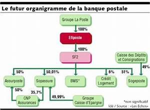 Chèque De Banque La Poste : banque postale le futur organigramme place efiposte au coeur du dispositif ~ Medecine-chirurgie-esthetiques.com Avis de Voitures
